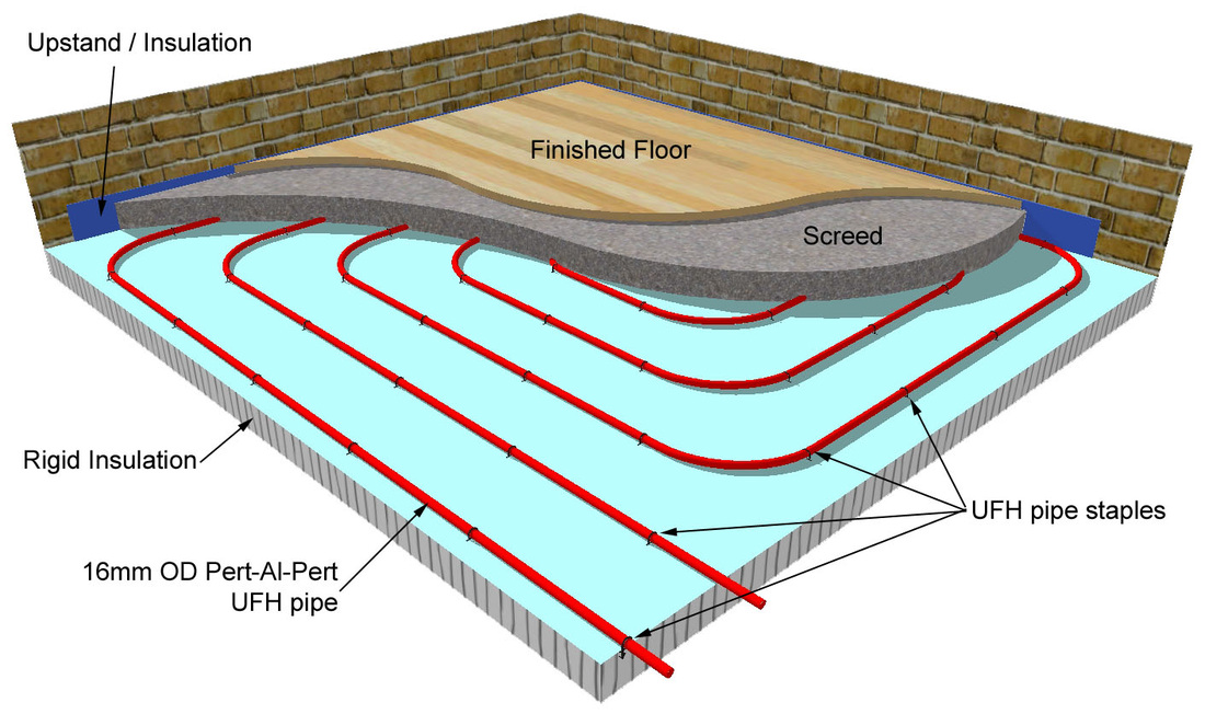 Screed UFH diagram